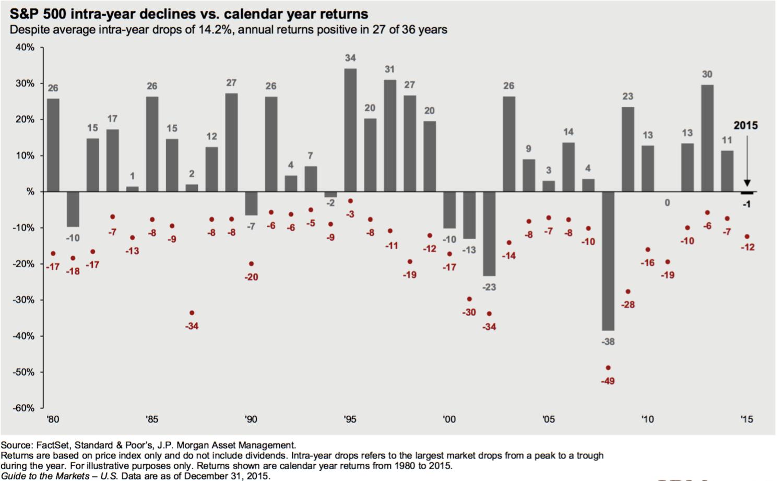Market Declines pic