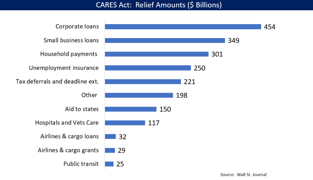 Cares ACT Chart Image