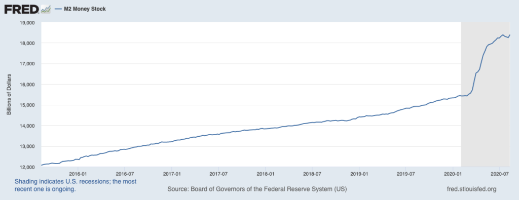 Money Supply chart Image